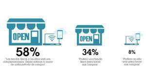 ¿Qué piden los consumidores al retail para hacer de las compras una experiencia?