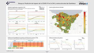 El Gobierno Vasco se apoya en la Inteligencia Artificial para combatir la COVID-19