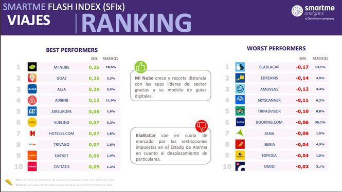 Goaz una de las Apps de viajes más utilizadas, según el informe SFIx