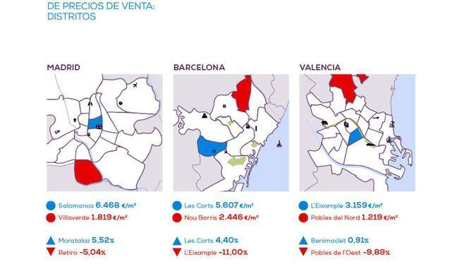 El precio de la vivienda de Madrid crece un 2,7% frente al primer semestre del año pasado