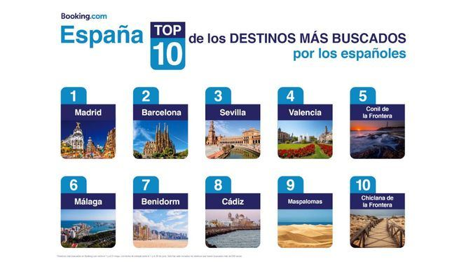 Los destinos que buscan los españoles este verano