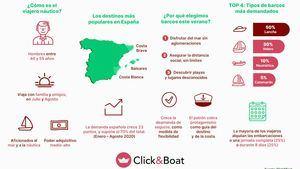 Los viajeros españoles apuestan este verano por el turismo náutico