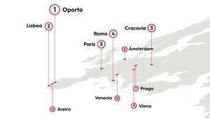 Dónde han viajado los españoles este verano tan atípico