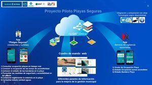 La app Playas Seguras galardonada en los Premios Digital Tourism 2020
