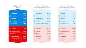 Madrid es la región que más sube el precio de la vivienda frente al año pasado