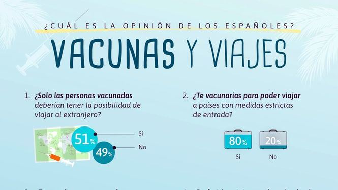 Los españoles esperarán a ser vacunados antes de volver a viajar de nuevo