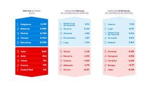 El precio de la vivienda sube en España un 0,71% respecto al año pasado