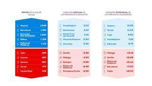 Madrid es la región que más ajusta el precio el alquiler frente al año pasado