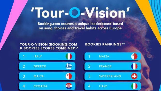 Clasificación alternativa para el Festival de Eurovisión 2021 de Booking.com