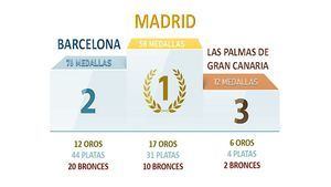 ¿Cuál es la ciudad española con más medallas olímpicas?