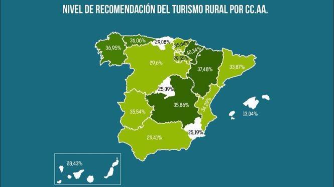 El turismo rural aprueba con nota