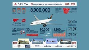 Descubrir el continente americano con Delta