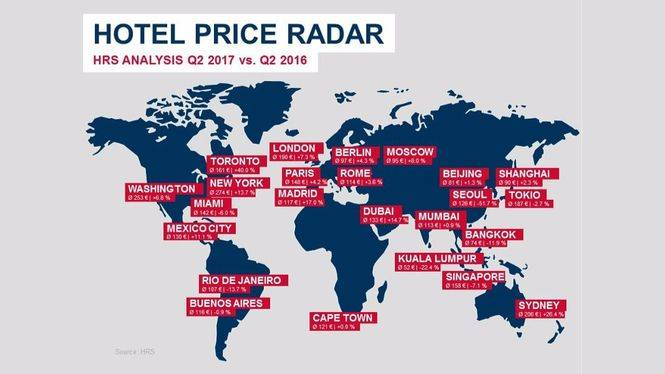 El precio medio de los hoteles en España aumenta en un 15.9% durante el segundo trimestre