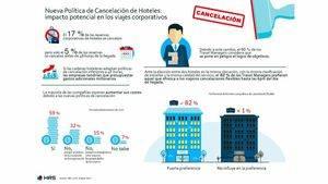 Cancellations Corporate Travel - España