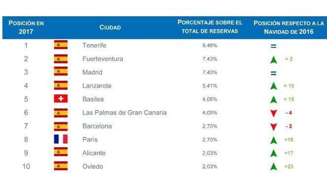 Canarias concentrará una de cada tres reservas de alquiler de coche en Navidad