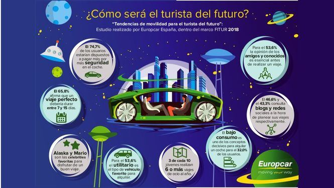 Europcar presenta el Estudio sobre la Movilidad del Turista del Futuro