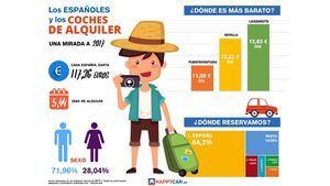 Perfil del español que reserva coches de alquiler