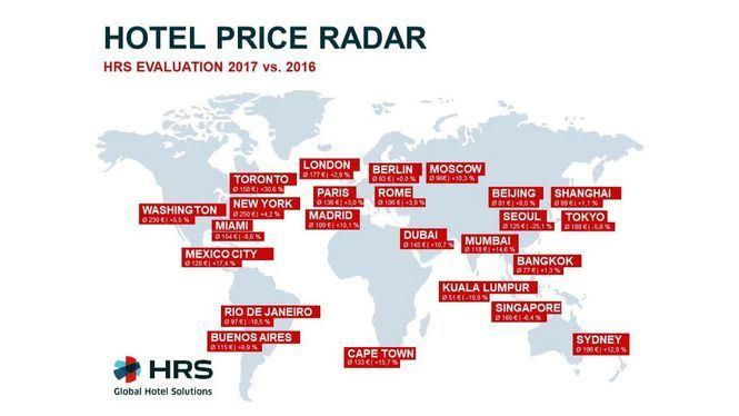 Los precios hoteleros en España aumentaron un 9,8% en 2017