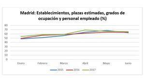 España, protagonista de la industria de eventos en primavera