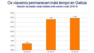 El turismo se consolida en Galicia con mejoras en las tarifas y en la estadía media