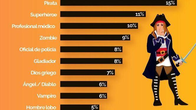 Los disfraces favoritos para Halloween por los infieles españoles