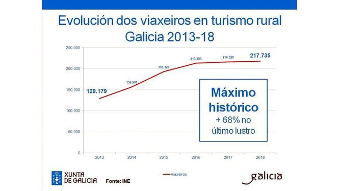 La cifra de viajeros alojados en turismo rural alcanza su máximo histórico en Galicia