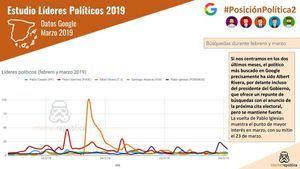 Analisis de las búsquedas en Google y las redes sociales de los líderes políticos españoles